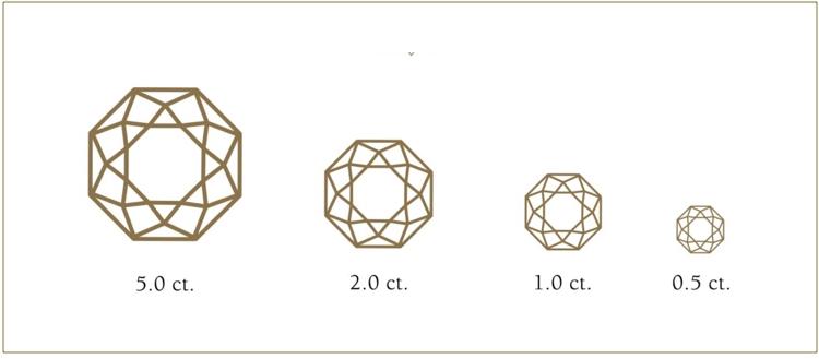 Diagram of carat size