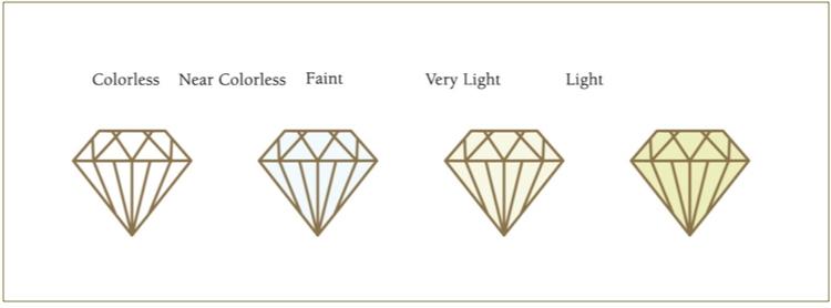 diagram about diamond color