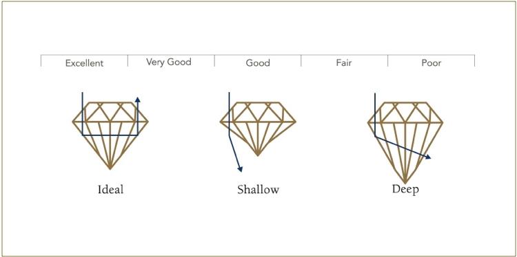 diagram about diamond cuts